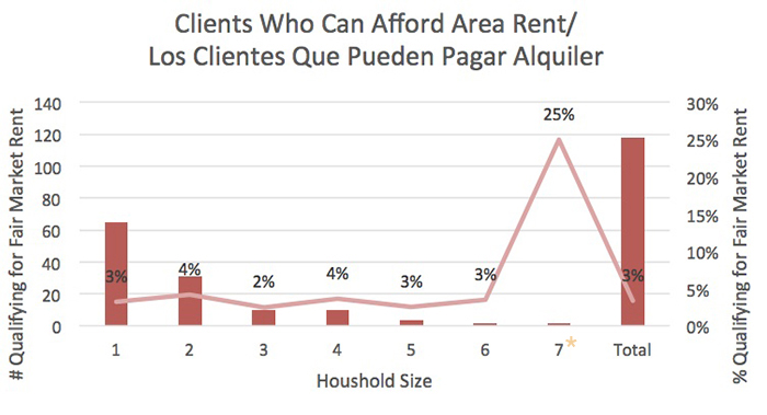 Clients Who Can Afford Area Rent