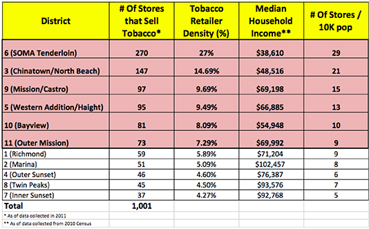 Neighborhood Chart--Tobacco Stores