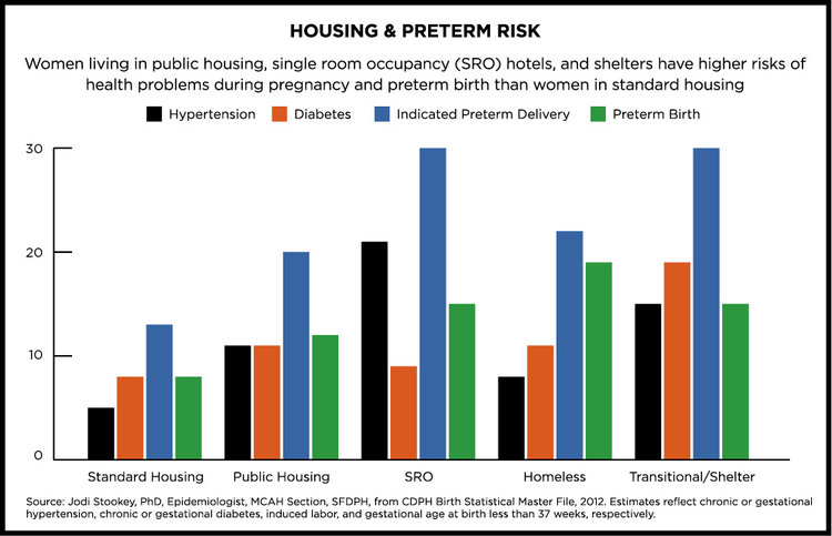 Housing and Preterm Risk